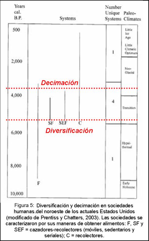 Blog 1706XX - Ritmo de la evolución - Figura 5