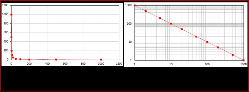 Blog 190103 - Ciencia & cambio - ley potencial