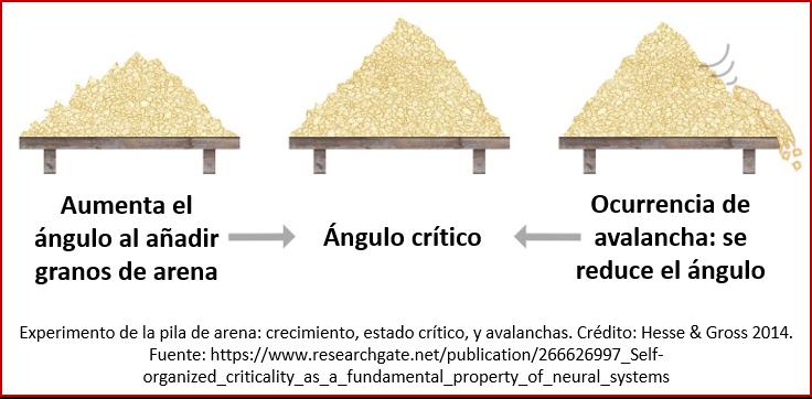 Blog 190103 - Ciencia & cambio - pila de arena - esquema