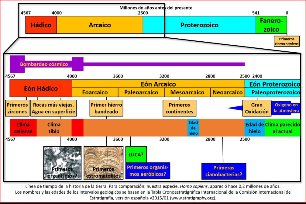 Blog 1903XX - Gran Oxidación - línea de tiempo