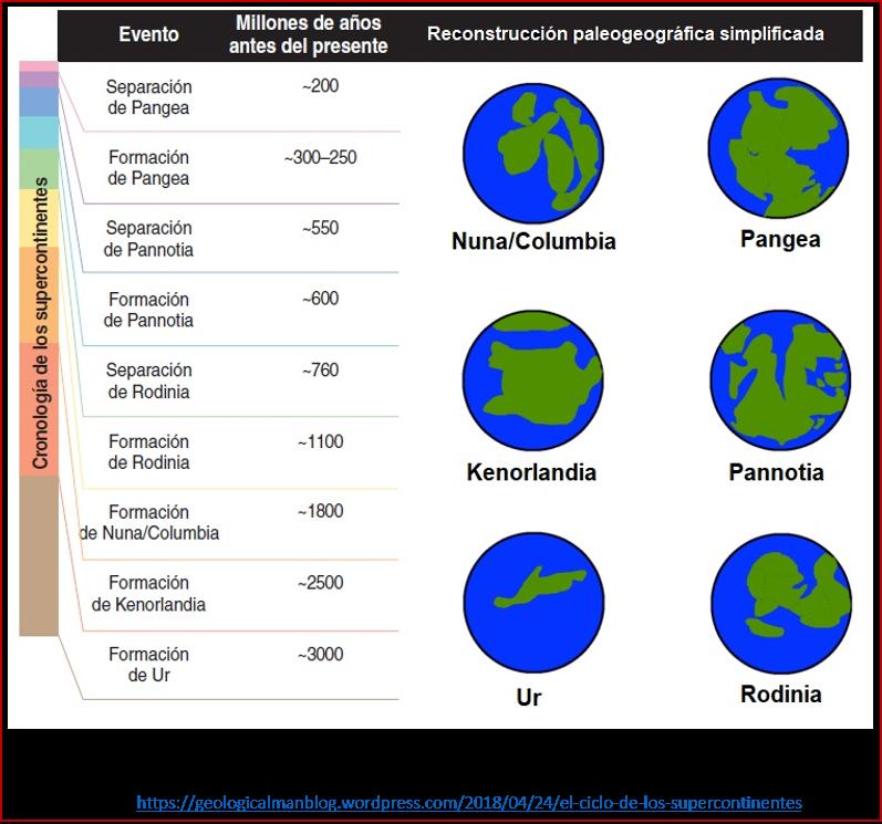 Blog 1906XX - Animales - Supercontinentes