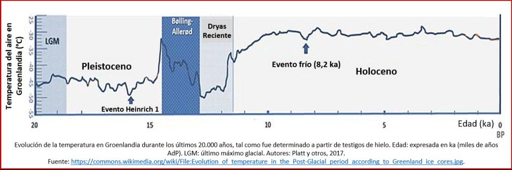 Blog 191027 - Revolución neolítica 1 - gráfico clima